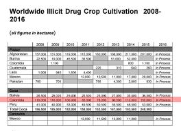 cual fue el aumento en colombia para los pensionados en el 2016 cultivos ilícitos en colombia informe del departamento de estado