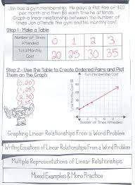 worksheet plotting linear equations worksheets graphing