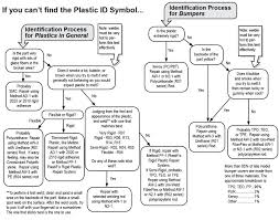 identify plastics