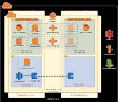 Data Warehouse Analyst Job Description Data Warehouse Modernization On Aws Quick Start