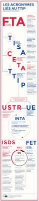 bureau de douane europa les acronymes liés au ttip europe infographics