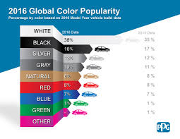 colour of 2016 and the most popular car color in 2016 is wait for it white