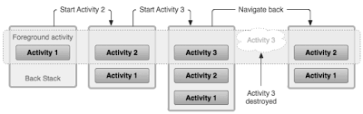 activity android understanding android activity lifecycle flow mohsen