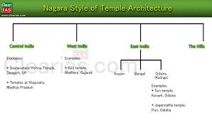 temple architecture and sculpture u2013 hindu buddhist and jain