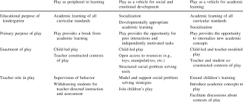 of play based learning approaches