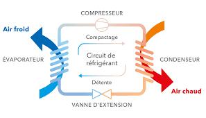 principe de fonctionnement d une chambre froide connaissances pratiques en climatisation calcul de la charge de