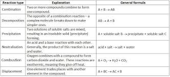 classifying chemical reactions worksheet free worksheets library