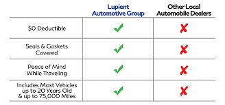 nissan canada warranty transfer lupient powertrain warranty lifetime warranty 0 deductible