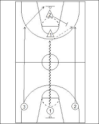 functional basketball coaching 3 vs 2 fast break offense