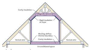 Room Above Garage by How To Insulate Floor Above Garage Carpet Vidalondon