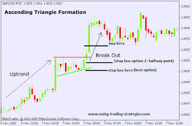 chart pattern trading system ascending triangle pattern swing trading system explosive system