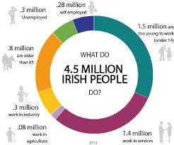 irish economy 2015 2014 facts innovation news careersportal ie labour market information