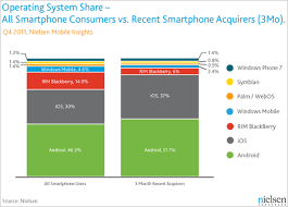 android vs iphone market android vs ios it s a two race and the lead is in