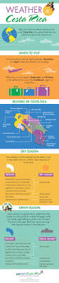 costa rica weather infographic find out when is the best time