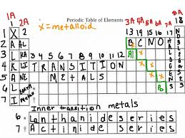Show Me A Periodic Table Showme Elements In The Periodic Table