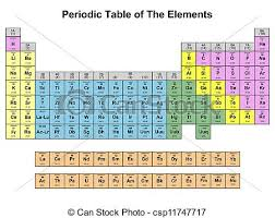 Br Element Periodic Table Clipart Of Periodic Table Of Elements On White Background