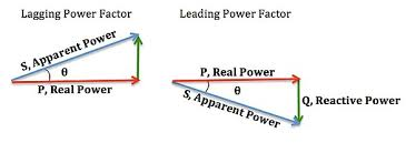 power factor for lighting load power factor wikipedia