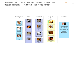 chocolate chip cookie exercise doview traditional logic model