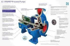 ic iso chemical process pumps goulds pumps