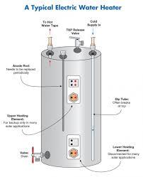 water heater problems pilot light unbelievable water heater pilot light won ut stay lit or on how