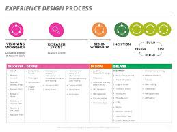 experience design working as an agile experience designer