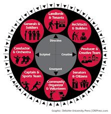 one organization as one deloitte insights