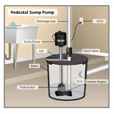 low water sump pump everbilt 1 2 hp pedestal sump pump slt370 the home depot