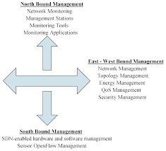 sensors free full text software defined networking for