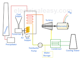 typical house layout basic layout and working of a thermal power plant electricaleasy com