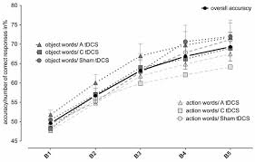 frontiers tdcs over the motor cortex shows differential effects