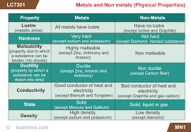 learnhive icse grade 8 chemistry metals and non metals lessons