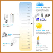light bulb kelvin scale how to choose recessed lighting design necessities ylighting