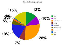 favorite thanksgiving foods revealed the talon