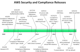 Periodic Table Timeline The New Aws Security Blog Aws News Blog