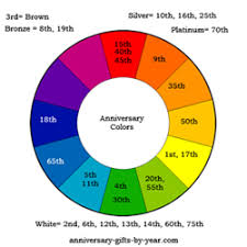 40th anniversary color the anniversary symbols meanings and colors by year
