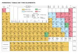 Table Of 4 by File Periodic Table Of The Elements Svg Svg Wikimedia Commons