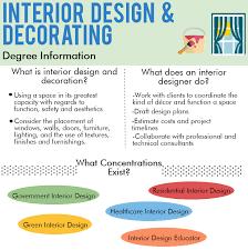 online design program what is an interior designer online interior design degree all about
