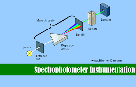 Applications Of Colorimetry In Analytical Chemistry Spectrophotometer Instrumentation Principle And Applications