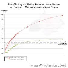 boiling points of alkanes organic chemistry