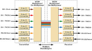 Multiplex Definition Multiplexing Av Signals In Fiber Optic Systems Extron