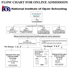 nios sample paper for class 10 http www samplequestionpaper
