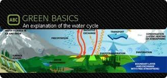 an explanation of the water cycle with pictures and diagrams