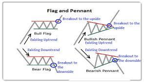 chart pattern trading system bearish pennant chart pattern forex trading strategy