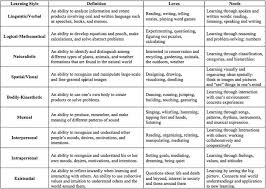 language setting pattern used in society 83 best life skills lessons images on pinterest art education