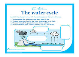 the water cycle ichild