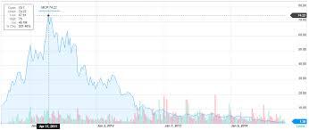 Yahoo Finance Molycorp Stock Chart Yahoo Finance Sightline Institute