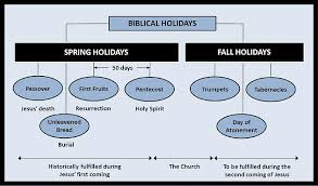 seven feasts of the messiah understanding biblical holidays the feasts of the lord