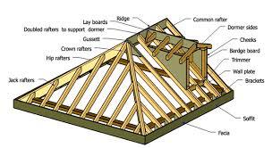Timber Dormer Construction Roof Terminology U0026 Roof Truss Terminology Sc 1 St Universal Forest