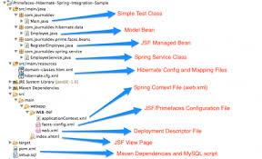 tutorial java primefaces primefaces spring hibernate integration exle tutorial journaldev