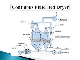 Air Fluidized Bed Fluidized Bed Dryers